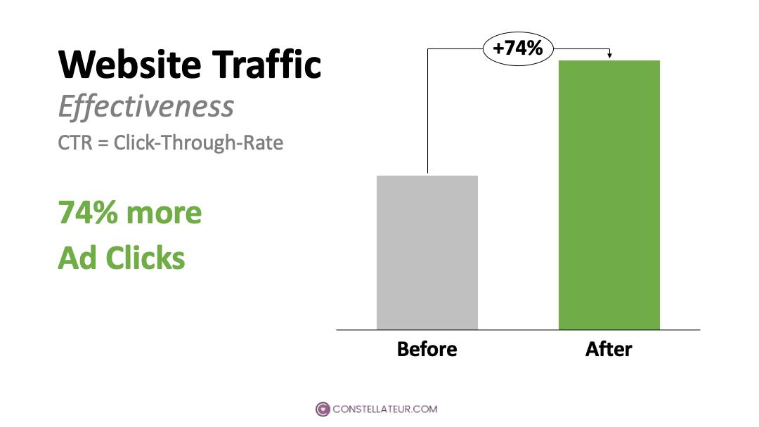 Organization Constellation Impact Higher Website Traffic