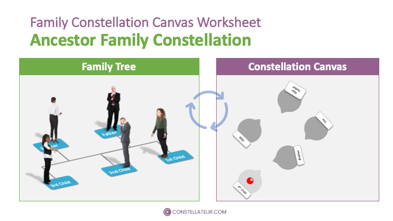 An example of an ancestor constellation starting on a family tree and constellation canvas worksheet template..